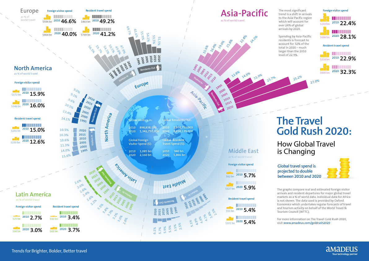 2020 Travel Trends.Changing Global Travel Trends From 2010 To 2020