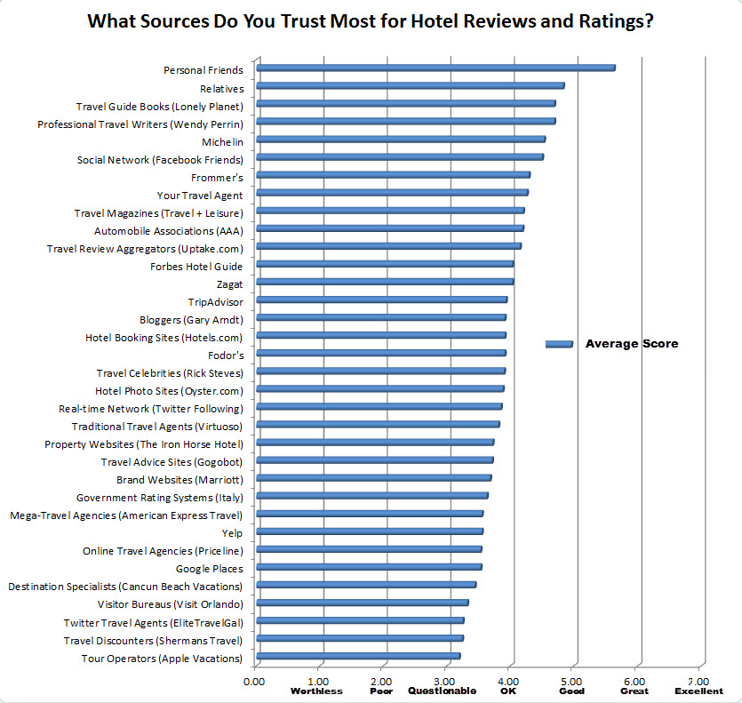 Most Trusted Sources for Hotel Reviews and Ratings