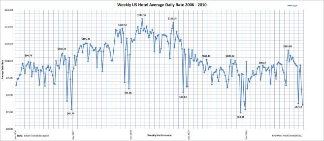 Linear US hotel average daily rate comparison for the five year period 2006 - 2010