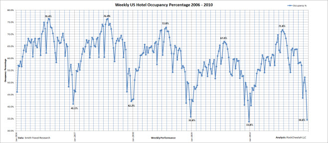 Linear US hotel occupancy comparison for the five year period 2006 - 2010