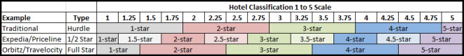 Hotel Ratings Matrix