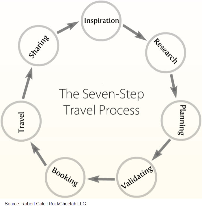The Seven-Step Travel Process