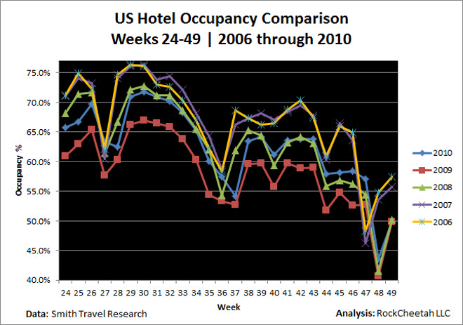 US hotel occupancies are up compared to 2008 & 2009, but are well behind 2006 & 2007
