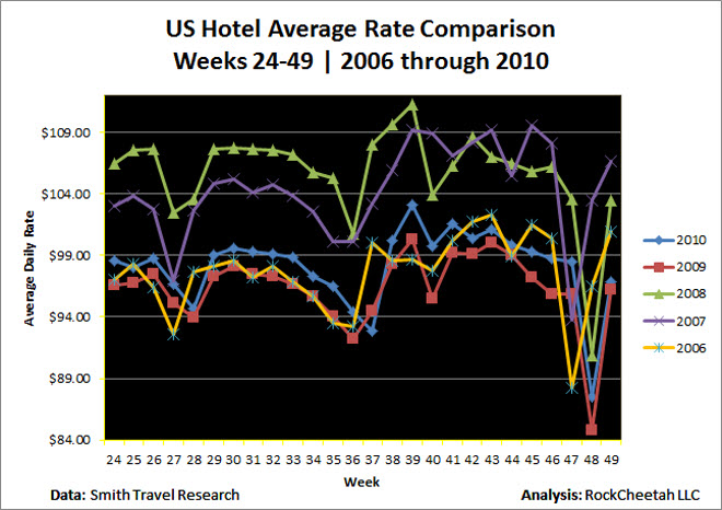 Average rates for US hotels are beating 2009, but are still hovering near 2006 levels