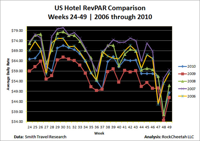 Despite gains compared with 2009, US hotel revenues per available room remain below 2006, 2007 & 2008