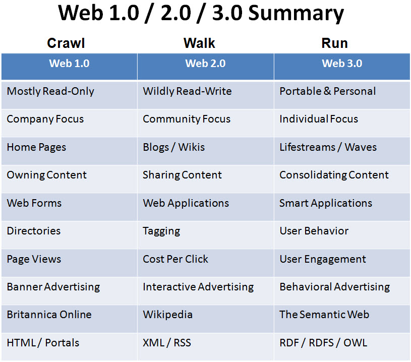 Progression of Web 1.0 2.0 and 3.0 Technologies