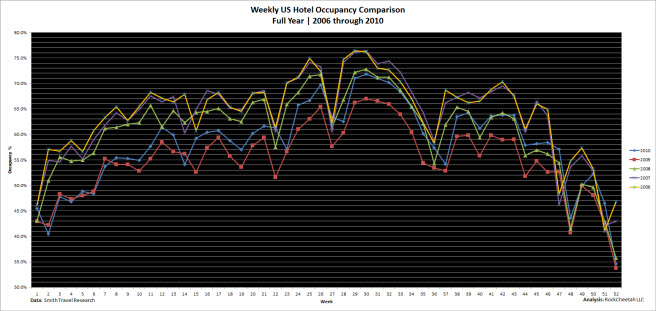 Year-over-year US hotel occupancy comparison for the five year period 2006 - 2010