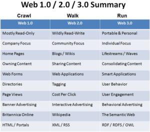 HITEC Presentation – Web 2.0 & 3.0 Impact on Hospitality Technology