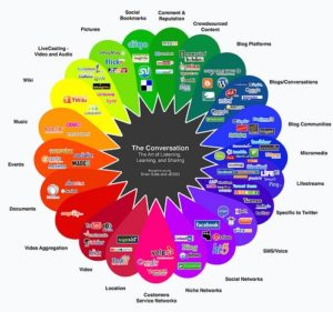 Social Media Conversation Prism. Image Credit: pipeapple | Flickr