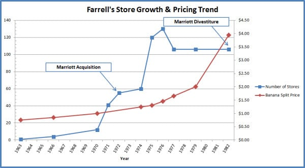 Farrells History - Store Growth and Menu Prices