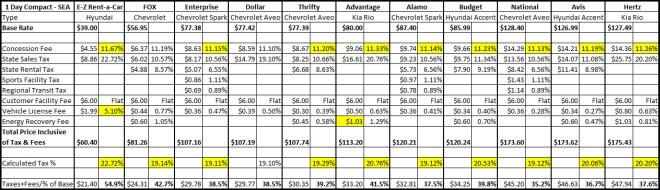 Detailed Tax Inclusive Rental Car Pricing Comparison