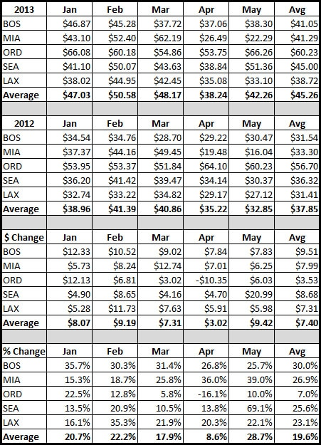 Rental Car Rate Comparison at Five US Airports - 1st Five Months of 2013 v. 2012